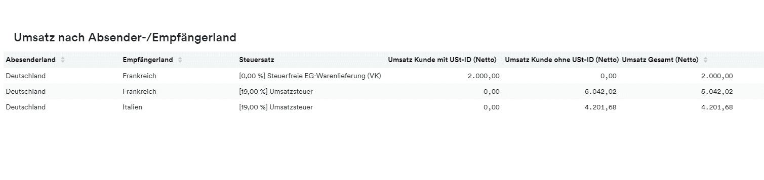 Tabelle Umsatz nach Absender-/Empfängerland